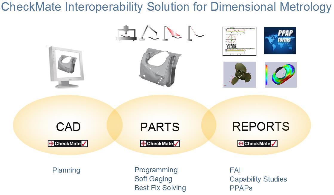 Interop graphic web